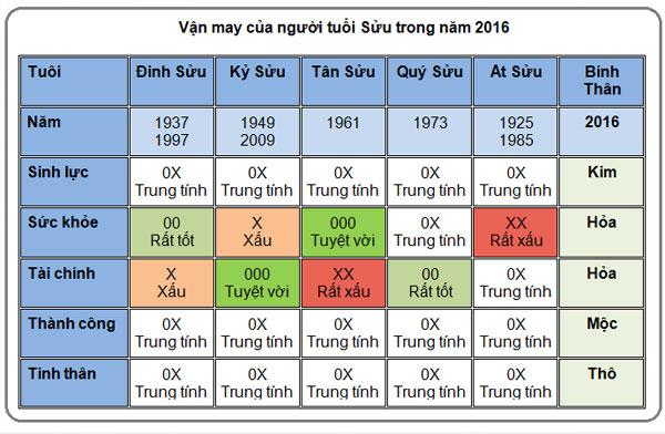 5-van-may-chinh-cua-nguoi-tuoi-suu-nam-2016