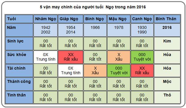 5-van-may-chinh-cua-nguoi-tuoi-ngo-nam-2016
