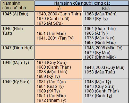 chon-tuoi-xong-nha-nam-binh-than-2016-4