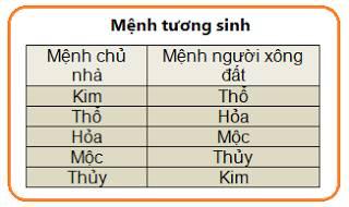 chon-tuoi-xong-nha-nam-binh-than-2016