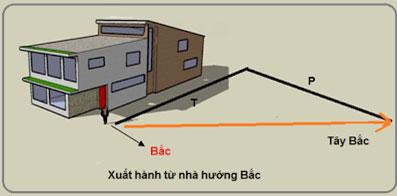chon-huong-xuat-hanh-nam-binh-than-2