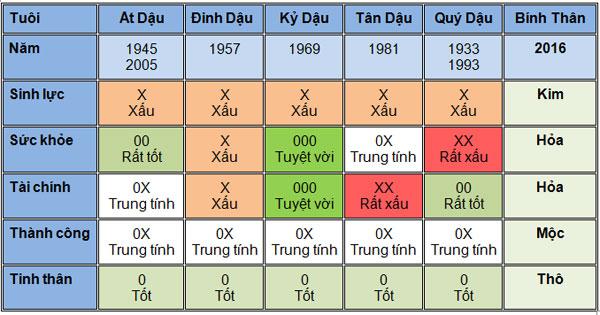 5-van-may-chinh-cua-tuoi-dau-nam-2016