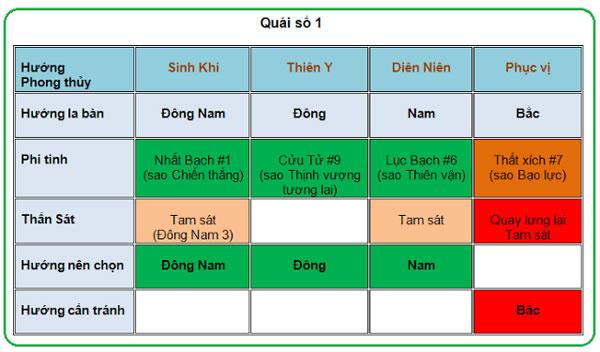 chon-huong-ke-ban-cho-quai-so-1-va-2