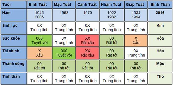5-van-may-chinh-cua-nguoi-tuoi-tuat-nam-2016