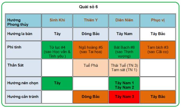chon-huong-ke-ban-cho-quai-so-5-6-va-7