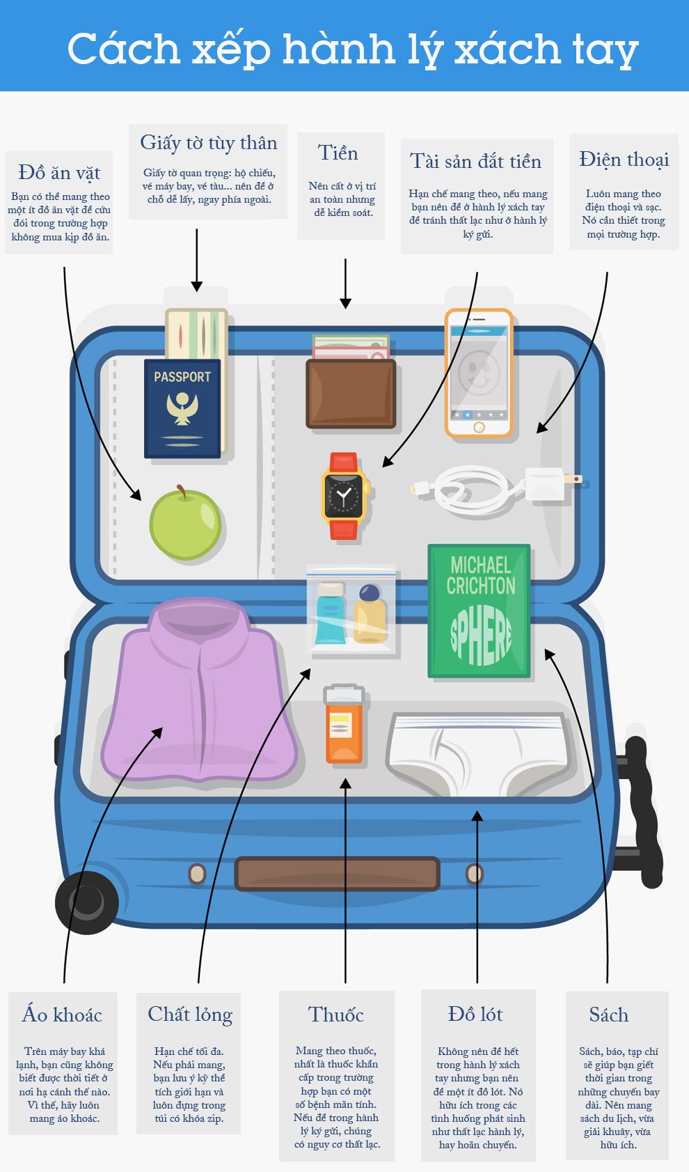 Sơ đồ sắp xếp hành lý xách tay hiệu quả