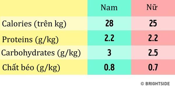 Với nam giới, tính số lượng calories tối thiểu cần cho mỗi ngày bằng cách lấy cân nặng nhân với 28. Nữ giới thì nhân với 26