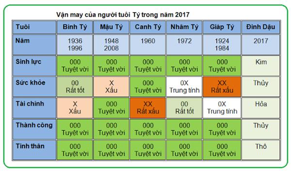 5-van-may-chinh-cua-nguoi-tuoi-ty-nam-2017