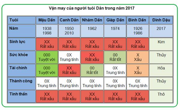 5-van-may-chinh-cua-nguoi-tuoi-dan-nam-2017