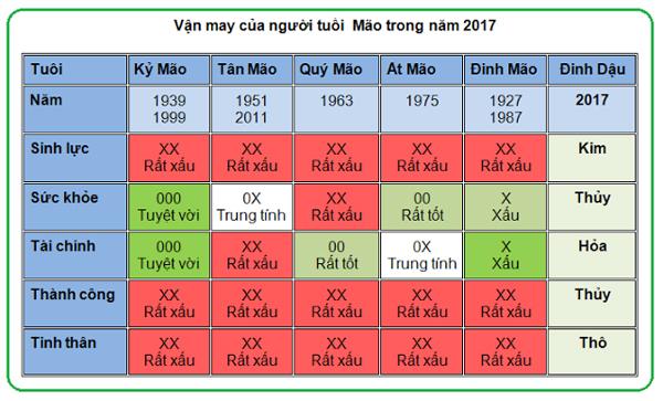 5-van-may-chinh-cua-nguoi-tuoi-mao-nam-2017