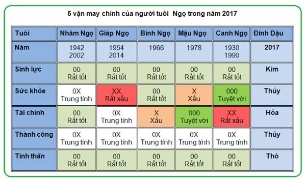 5-van-may-chinh-cua-nguoi-tuoi-ngo-trong-nam-2017