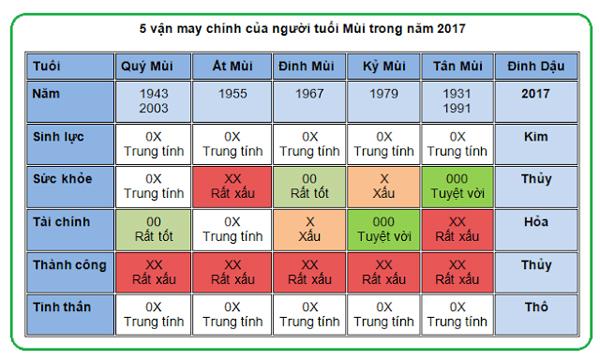 5-van-may-chinh-cua-nguoi-tuoi-mui-nam-2017