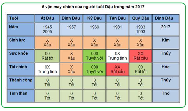 5-van-may-chinh-cua-nguoi-tuoi-dau-nam-2017