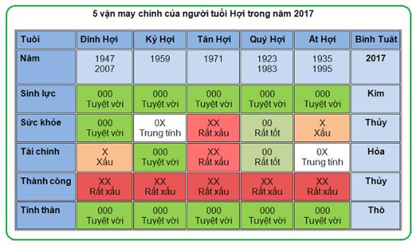 5-van-may-chinh-cua-nguoi-tuoi-hoi-nam-2017