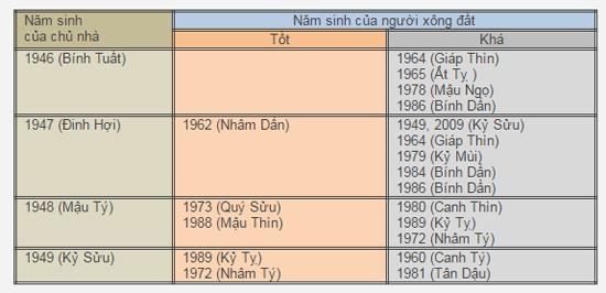 chon-tuoi-xong-nha-tet-dinh-dau-2017-4