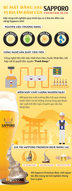 Bí mật vị bia êm đằm của Sapporo Premium Beer