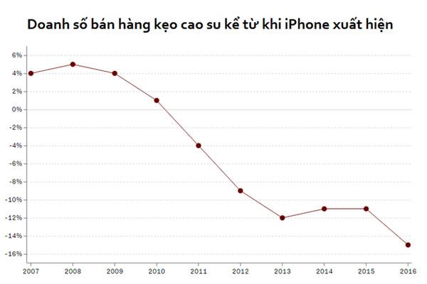 iphone-va-hanh-trinh-10-nam-thay-doi-the-gioi-4