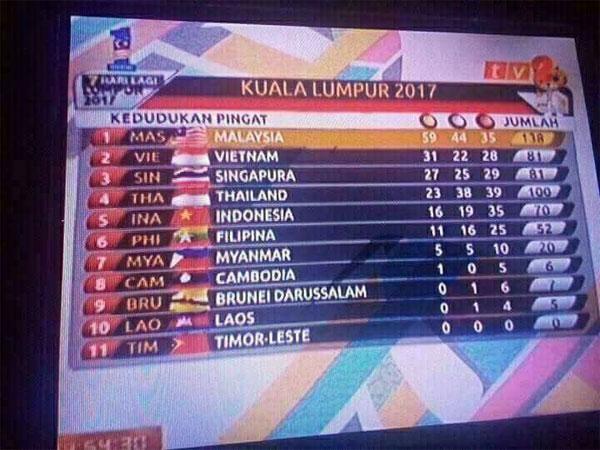 vo-si-chu-nha-malaysia-bi-to-nhan-diem-so-cao-khong-tuong-2