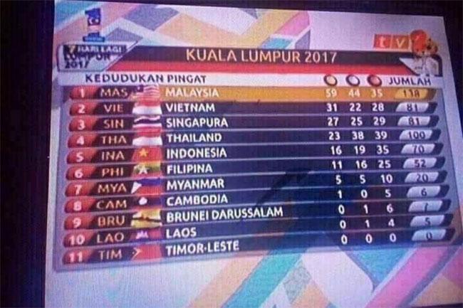 Đại truyền hình RMT của Malaysia cũng mắc lỗi tương tự khi in nhầm quốc kỳ của 8/11 nước gồm Việt Nam, Singapore, Thái Lan, Myanmar, Indonesia, Philippines, Campuchia và Lào.