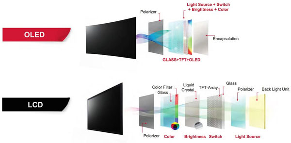 Sự khác nhau giữa màn hình Oled trên TV và trên smartphone - 2