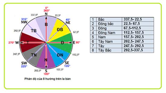 Xác định các hướng theo độ chia trên la bàn.