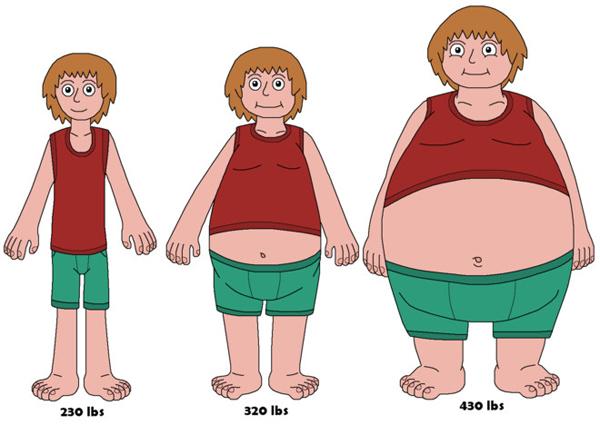 Dung nạp quá nhiều protein vừa gây tăng cân, vừa dẫn đến tình trạng thiếu hụt dinh dưỡng.