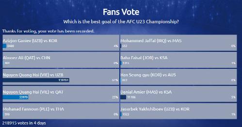 Kết quả cuộc bầu chọn bàn thắng đẹp nhất giải U23 châu Á.