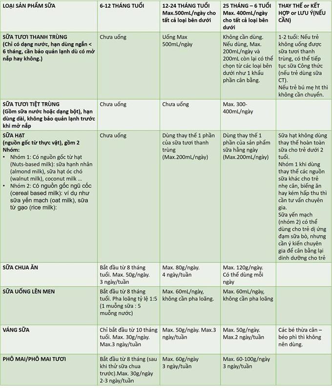 Trẻ uống sữa đúng cách theo hướng dẫn của bác sĩ dinh dưỡng người Việt ở Anh - 1