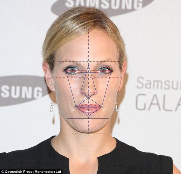 Xếp thứ 3 là Zara Vị trí thứ ba: Zara Phillips với 81,6 phần trăm, Tiến sĩ Julian De Silva cho biết: Zara ít điểm sau Meghan và Kate. Cô ấy vẫn là một phụ nữ xinh đẹp nhưng bị đánh dấu bởi một cằm yếu và khoảng cách mắt kém .