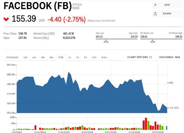Ba lý do cổ phiếu Facebook tiếp tục trượt dốc trong năm 2019