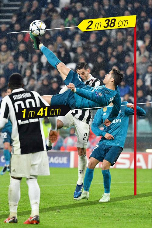 Thống kê cho thấy, C. Ronaldo bật nhảy tới 141 cm, tung cú sút vôlê ở khoảng cách 238m so với mặt đất trong pha xe đạp chổng ngược. Tuyển thủ Bồ Đào Nha vẫn nổi tiếng với những cú bật nhảy rất cao, không khác gì các VĐV bóng rổ.