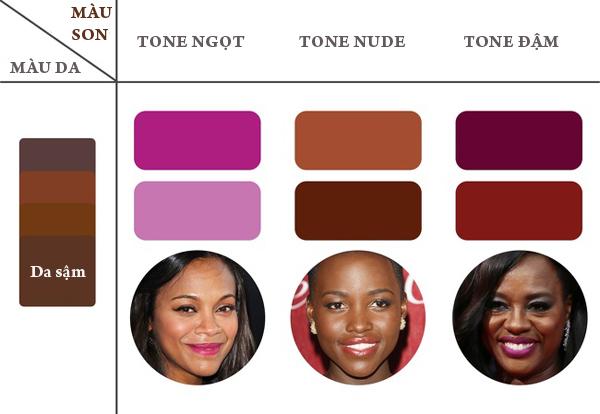 Với làn da sậm màu, sắc son phù hợp là những màu có tone nâu như hồng nhạt, cam nâu hay tím pha nâu.