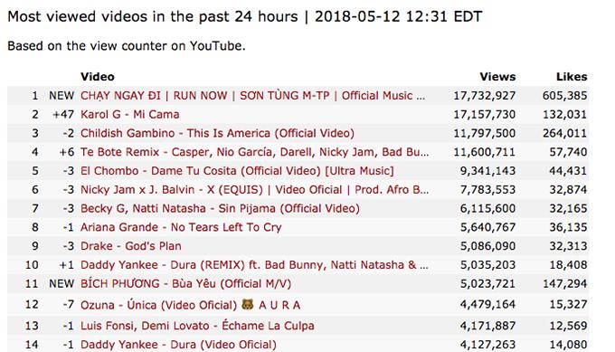 Bảng xếp hạng video được xem nhiều nhất trên Youtube thế giới ngày 12/5. Lượng view trên bảng xếp hạng được cập nhật chậm hơn so với view thực.