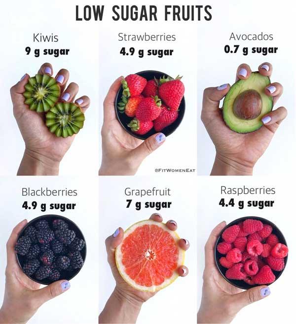 Hàm lượng đường có trong 100 gram trái cây. Ảnh: fitwomeneat.