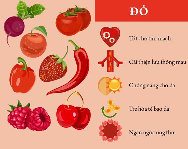 Nhóm thực phẩm màu đỏ chứa các chất chống oxy hóa cao như anthocyanin, lycopene và vitamin C, có tác dụng ngăn ngừa ung thư, chống nắng và trẻ hóa da hữu hiệu. Dưa hấu, dâu tây, củ cải đỏ, cà chua, ớt đỏ... là những thực phẩm nhóm màu đỏ quen thuộc.