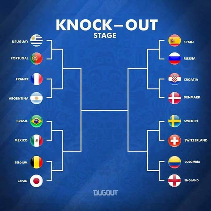 Các cặp đấu ở vòng knock-out World Cup 2018.