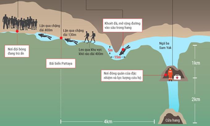 Hành trình tới nơi đội bóng nhí Thái Lan mắc kẹt trong hang. Đồ họa: Tạ Lư.
