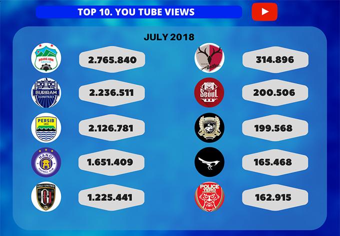 Top 10 đội bóng được theo dõi nhiều nhất trên Youtube tháng 7.