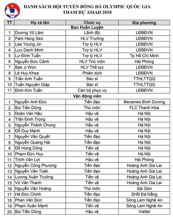 Đặng Văn Lâm bị loại, Bùi Tiến Dũng là thủ môn số một của Olympic Việt Nam