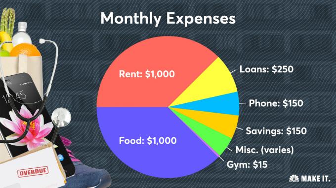 Cơ cấu chi tiêu tháng của freelancer 32 tuổi gồm(ngược chiều kim đồng hồ, từ múi đỏ): thuê nhà, đồ ăn, gym, các phát sinh, tiết kiệm, điện thoại, trả nợ. Đồ thị:CNBC.