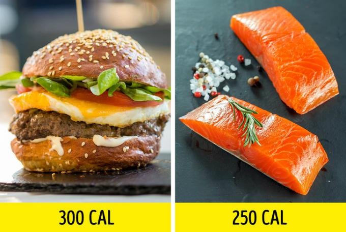 Cùng một lượng calo nhưng tiêu thụ thực phẩm giàu protein, rau củ tươi xanhsẽ tốt hơn so với các món bánh ngọt, đồ ăn nhanh.