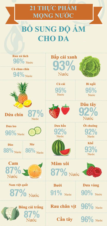 21 loại thực phẩm mọng nước bổ sung độ ẩm cho da ngày hanh khô