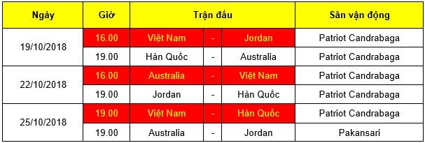 Lịch thi đấu vòng bảng của U19 Việt Nam tại giải U19 châu Á.