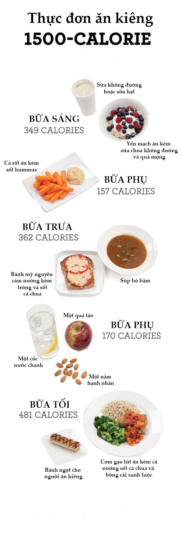 Gợi ý thực đơn 1.500 calories cho người giảm cân