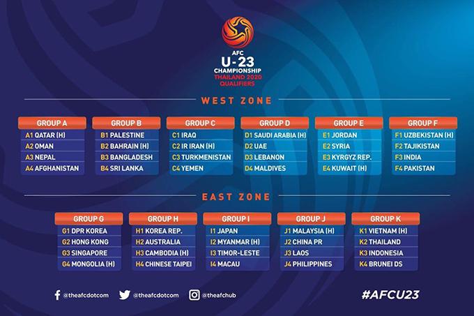 Kết quả bốc thăm chia bảng vòng loại giải U23 châu Á 2020.