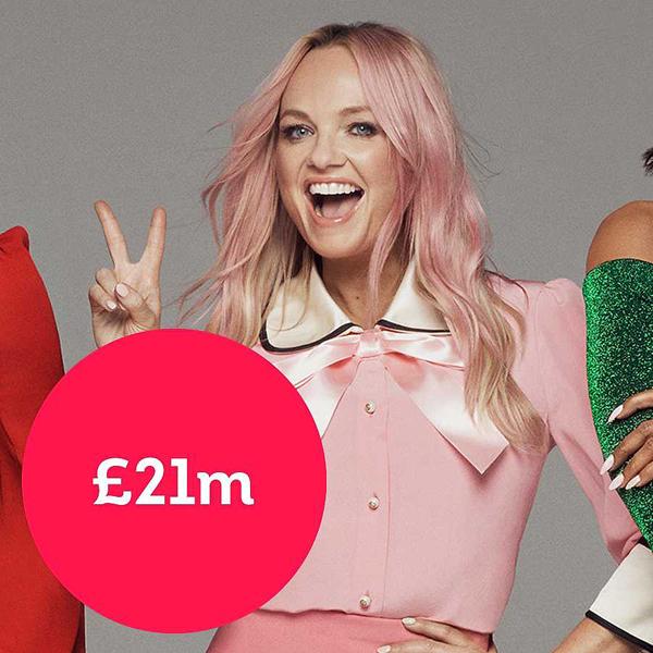 Emma Bunton sở hữu khối tài sản 21 triệu bảng (633 tỷ đồng). Sự nghiệp solo của cô không mấy thành công nhưng người đẹp có công việc ổn định là làm host của các chương trình radio. Baby Spice cũng được trả cát-xê cao khi tham gia các show truyền hình như Dancing on Ice, Loose Women, X Factor...