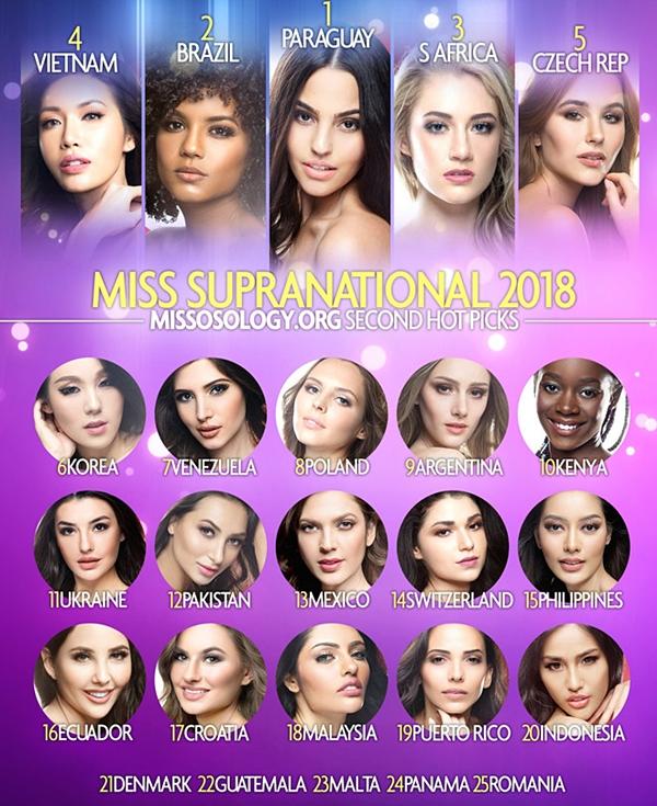 Ở thời điểm cuộc thi Miss Supranational trải qua một nửa chặng đường, Minh Tú vẫn thuộc nhóm được đánh giá cao cho ngôi vị hoa hậu. Ở bảng xếp hạng thứ hai của Missosology, Minh Tú được xếp hạng thứ 4. Chung kết cuộc thi sẽ diễn ra vào tối 7/12.