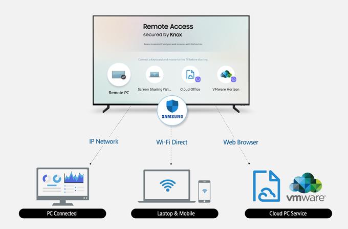 Samsung giới thiệu tính năng truy cập từ xa cho TV thông minh