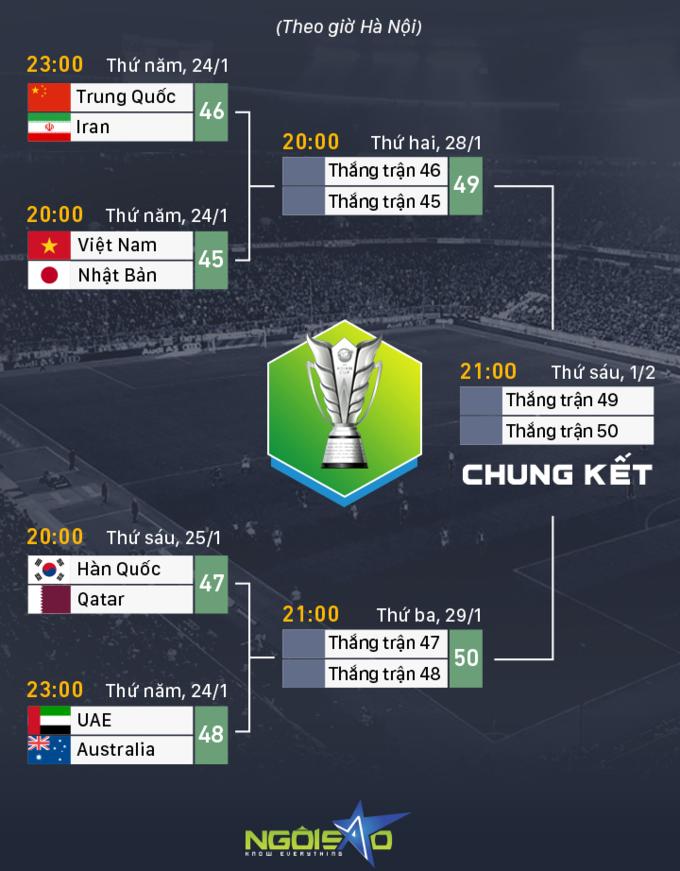 Lịch đấu tứ kết Asian Cup.