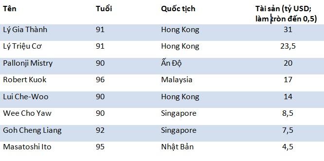 8 tỷ phú già nhất châu Á.